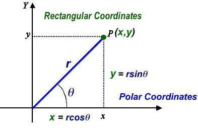 Rectulangar and Polar Coordinates