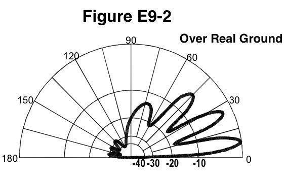 Figure E9-2: Elevation Pattern