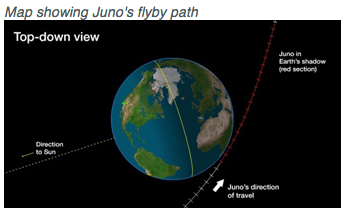 Say HI to Juno
